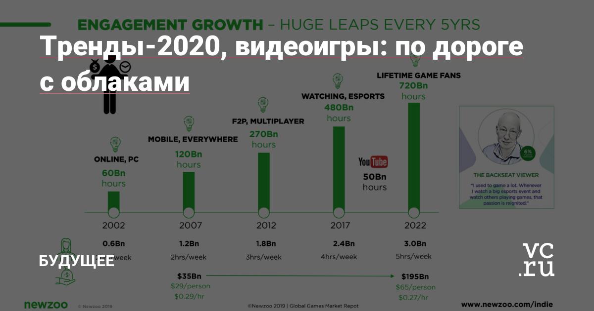 Тренды-2020, видеоигры: по дороге с облаками — Будущее на vc.ru