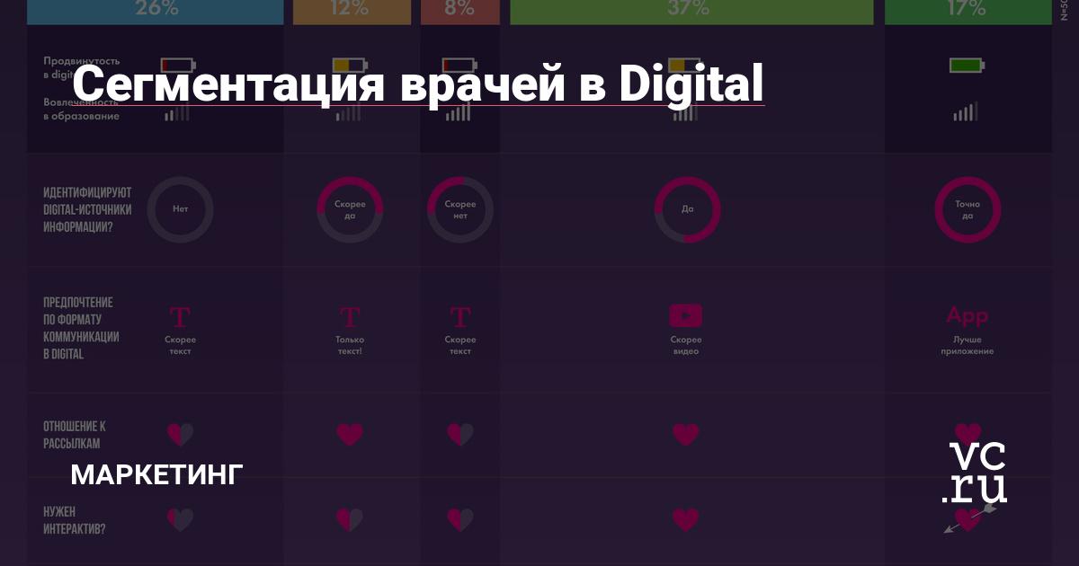 Сегментация врачей в Digital