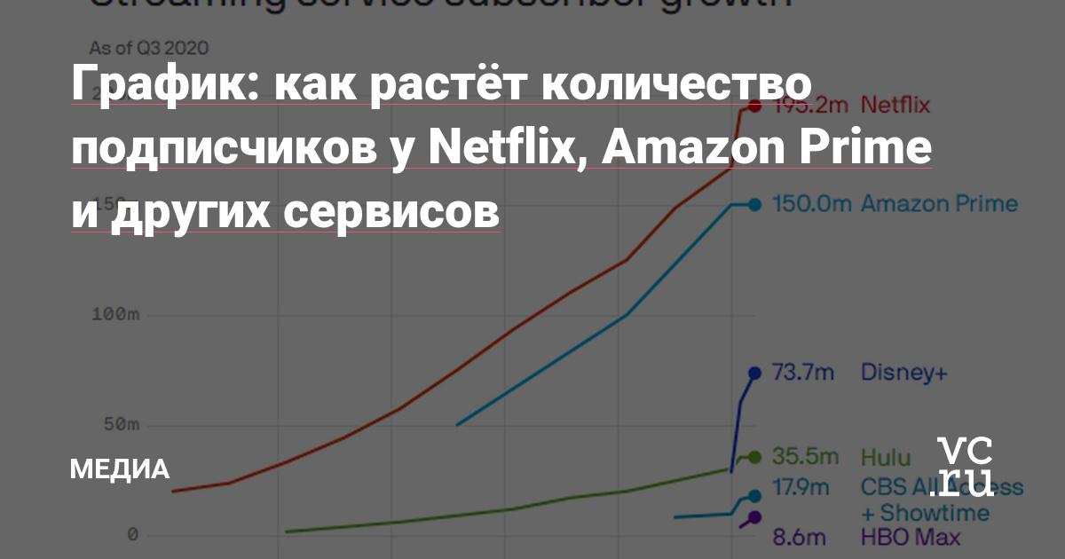 График: как растёт количество подписчиков у Netflix, Amazon Prime и других сервисов