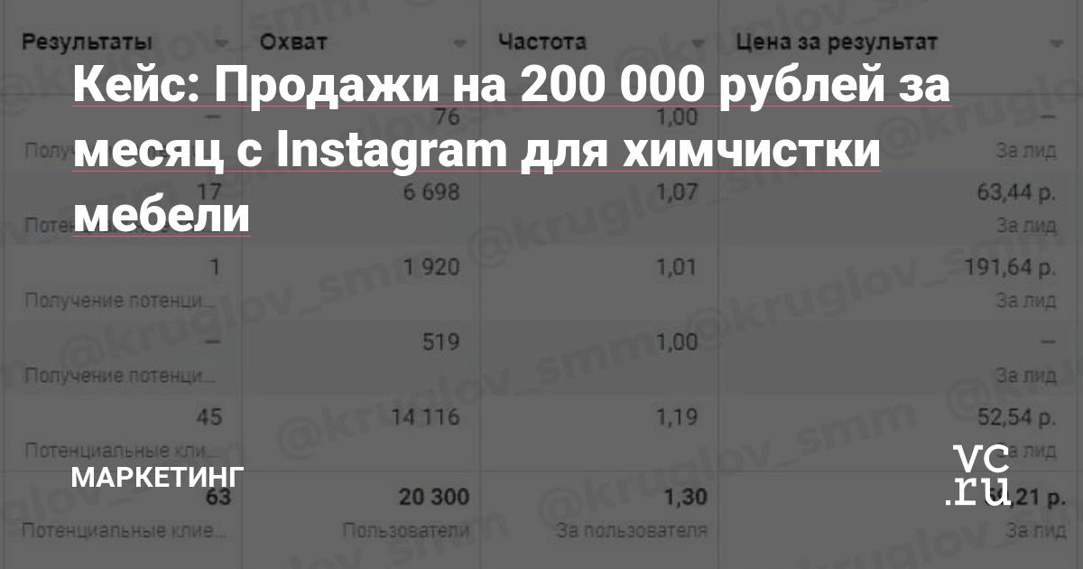 Кейс: Продажи на 200 000 рублей за месяц с Instagram для химчистки мебели