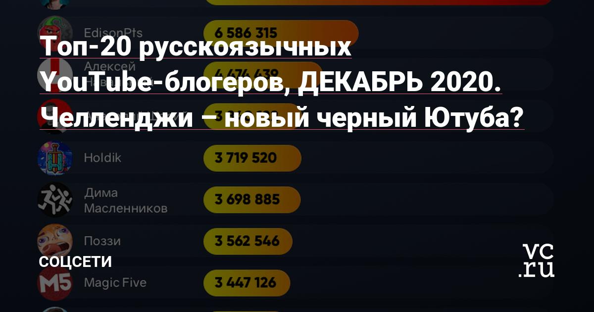 Топ-20 русскоязычных YouTube-блогеров, ДЕКАБРЬ 2020. Челленджи – новый черный Ютуба?