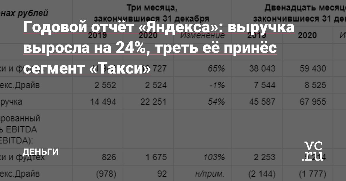 Годовой отчёт «Яндекса»: выручка выросла на 24%, треть её принёс сегмент «Такси» — Финансы на vc.ru - vc.ru