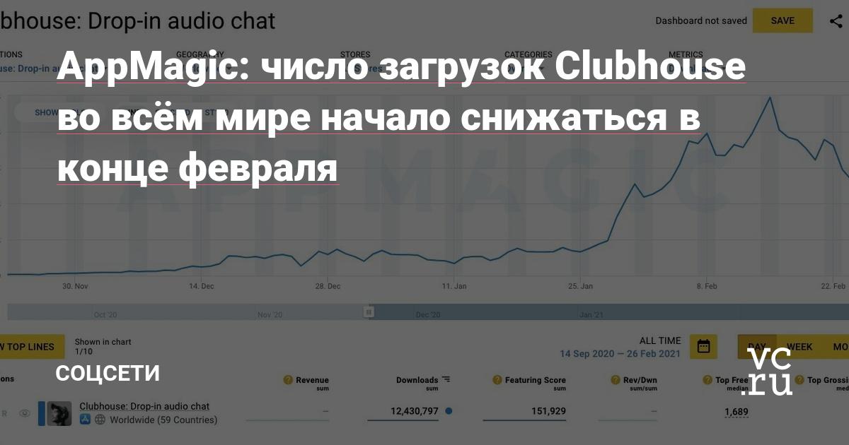 AppMagic: число загрузок Clubhouse во всём мире начало снижаться в конце февраля