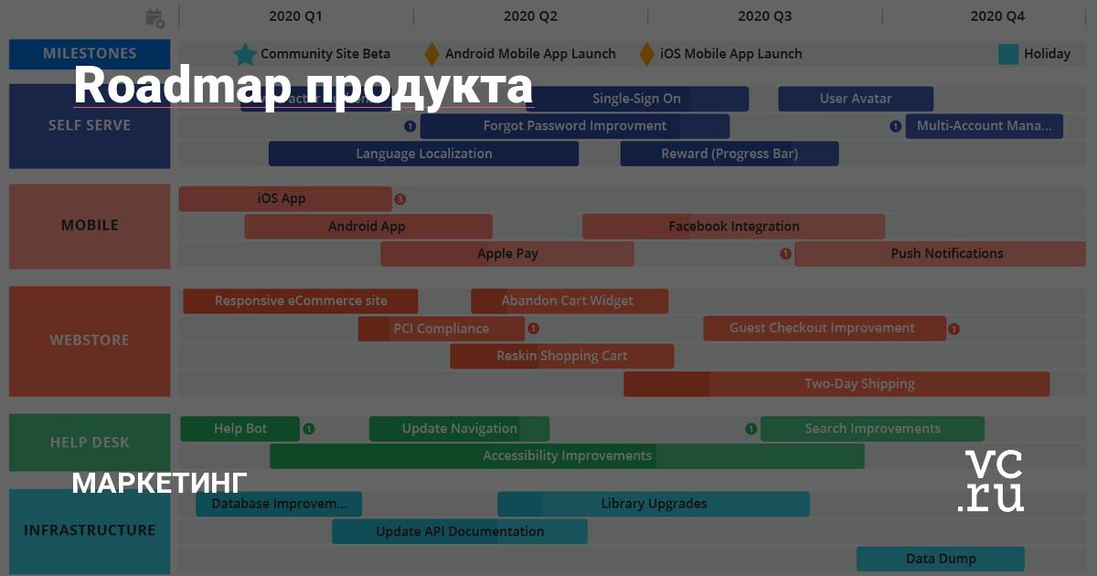Roadmap продукта