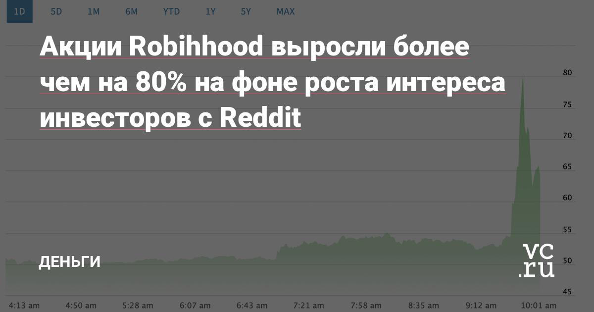 Акции Robihhood выросли более чем на 80% на фоне роста интереса инвесторов с Reddit