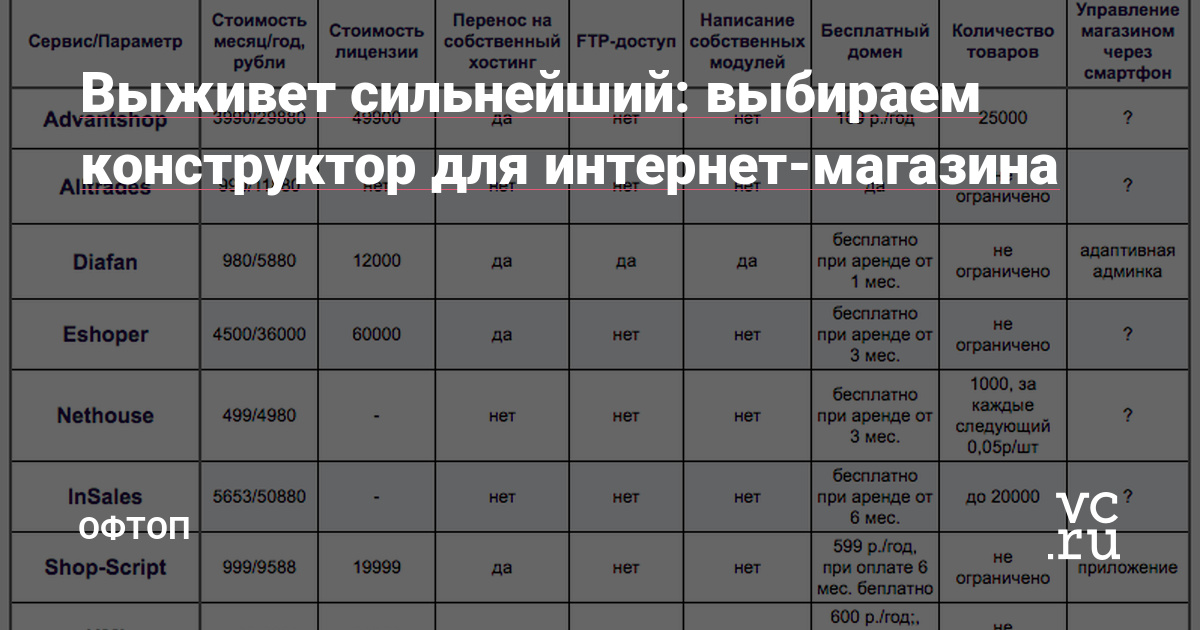 78f577bc7f2a6 Выживет сильнейший: выбираем конструктор для интернет-магазина — Офтоп на  vc.ru