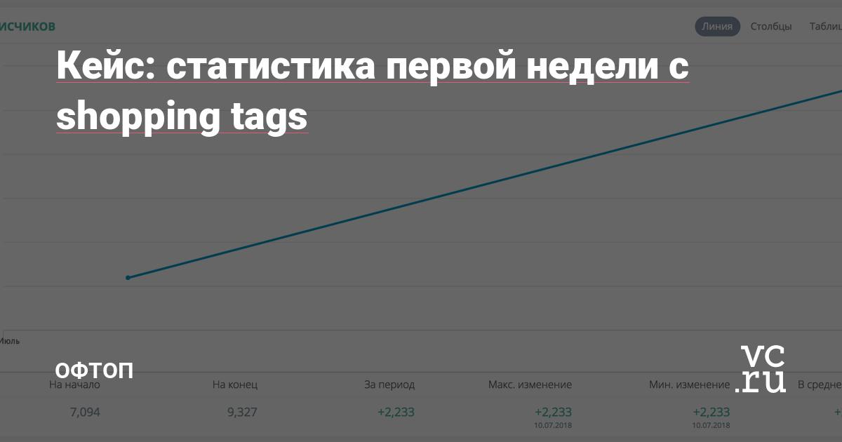 308c67bb27cff Кейс: статистика первой недели с shopping tags — Офтоп на vc.ru