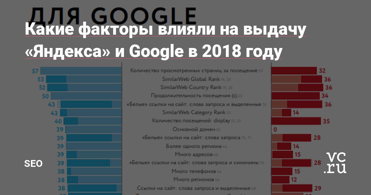 Вывод сайта в топ яндекс Гагарин сколько стоит работа за создание сайта