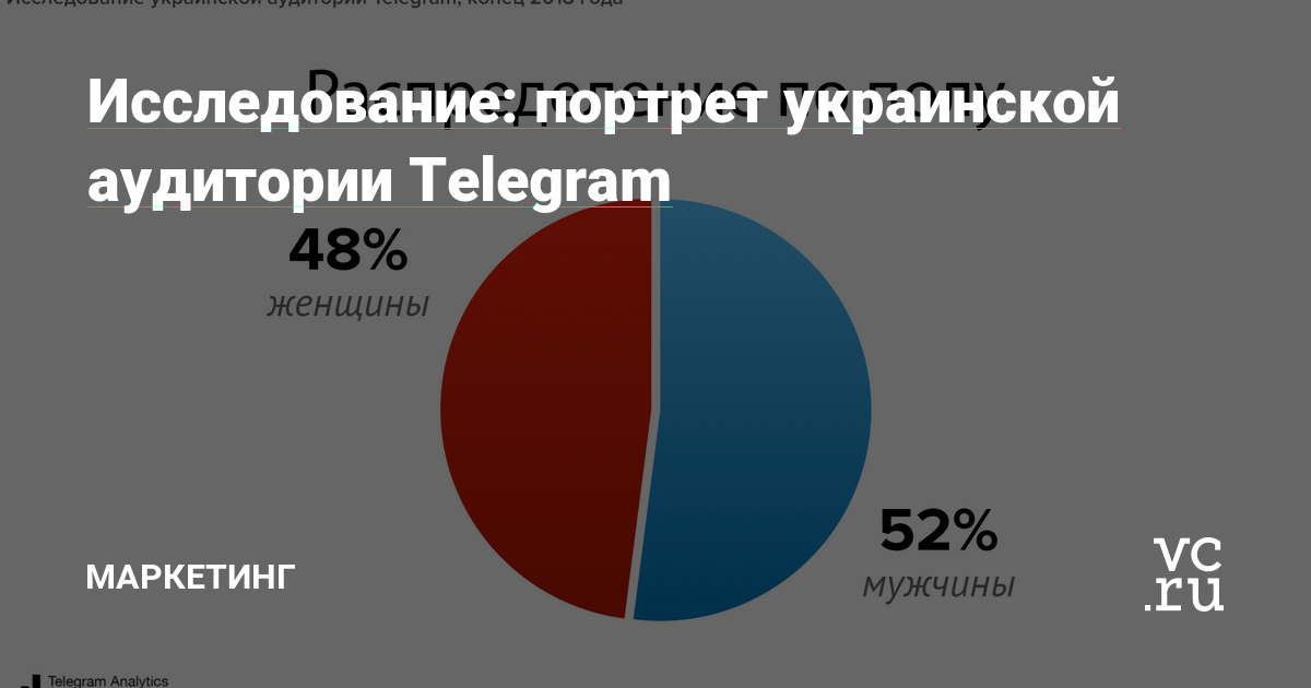 https://vc.ru/marketing/58987-issledovanie-portret-ukrainskoy-auditorii-telegram