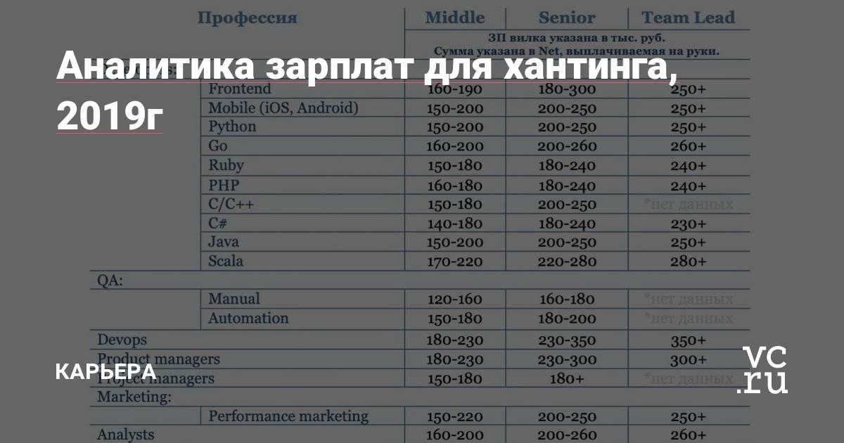 Статистика зарплат - февраль 2019